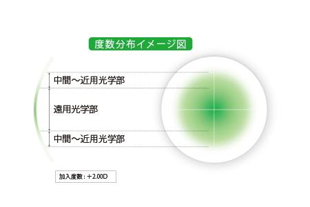 シード マルチフォーカルO2のMタイプのデザイン