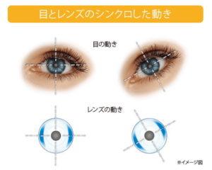 目とシンクロしたレンズの動き