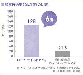 酸素透過率Dk/t値128