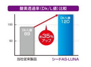 酸素透過率DK/L